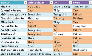 Bảng so sánh thị trường CK, Forex và Coin