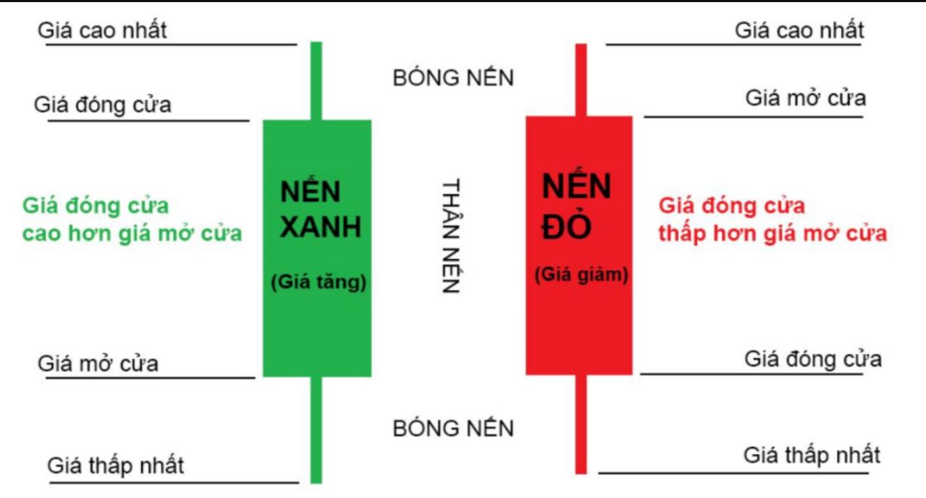 Cấu trúc nến Nhật, rất nhiều thông tin được biểu diễn