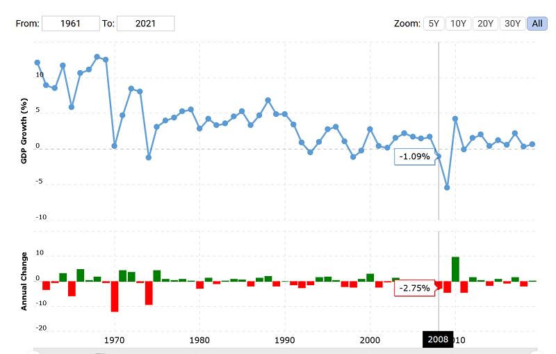 Biểu đồ GDP Nhật Bản theo năm