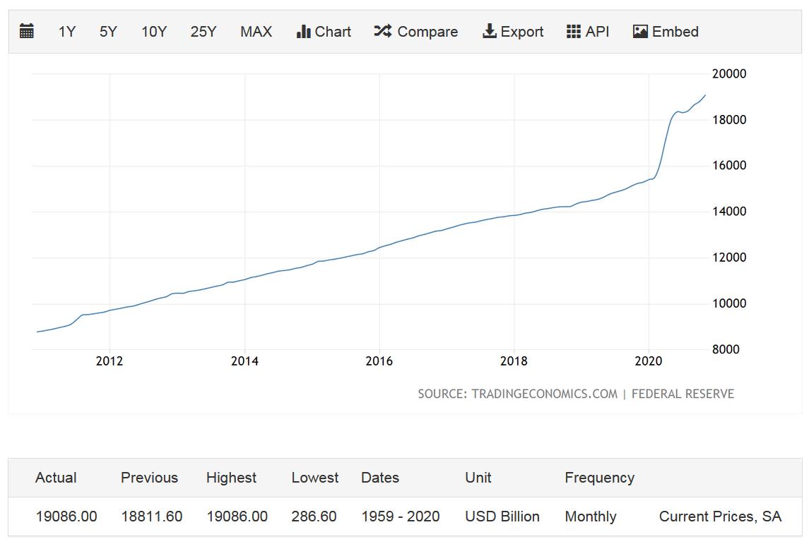 Tổng cung tiền USD M2 trong 10 năm