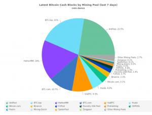 Thị phần khai thác BCH trong 7 ngày gần nhất