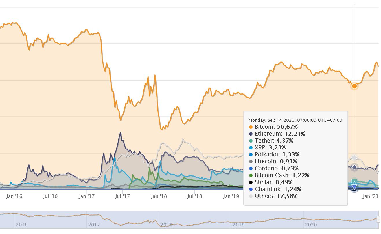 BTC dominance phản ánh sức tăng của BTC so với toàn thị trường. Khoảng 4 tháng nay, xu hướng tăng chính là của BTC, Altcoin có 2 đợt tăng nhỏ