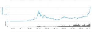 Đồ thị vốn vốn hóa thị trường tổng quan, theo góc nhìn đồ thị này thì vốn hóa có thể lập đỉnh cao hơn nữa chứ không dừng ở mức 1k1 như vừa rồi.