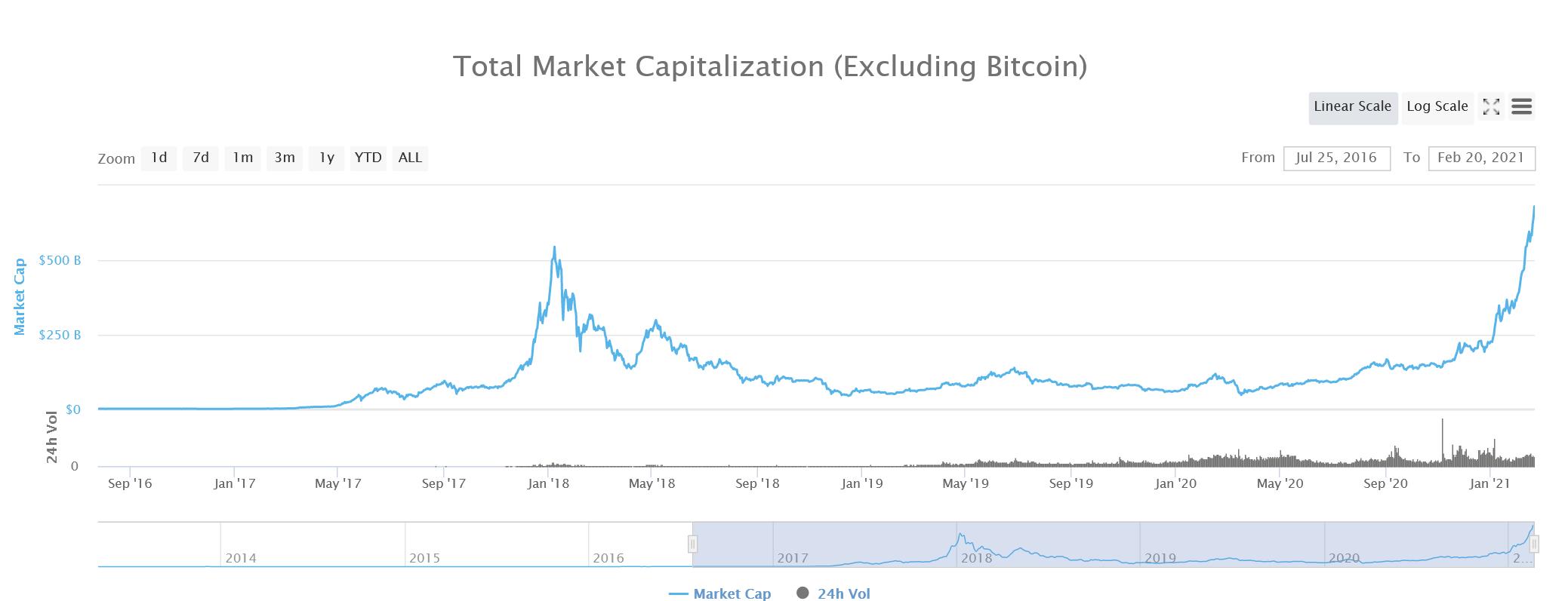 Chart vốn hóa Altcoin từ 2016 tới nay để bạn hình dung