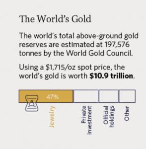 Cơ cấu trong vốn hóa 11K tỷ của vàng