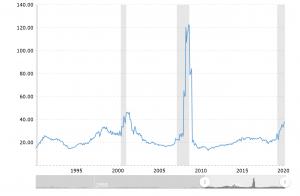 Diễn biến PE S&P500 30 năm qua, chúng ta sẽ có cả đỉnh & đáy trong gian đoạn này, tương tự 2000 và 2008